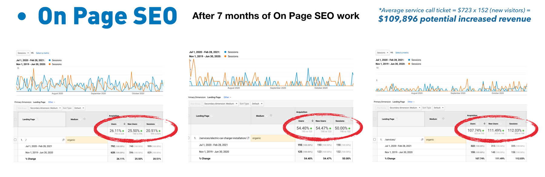 on page SEO comparison with increases of over 25 percent